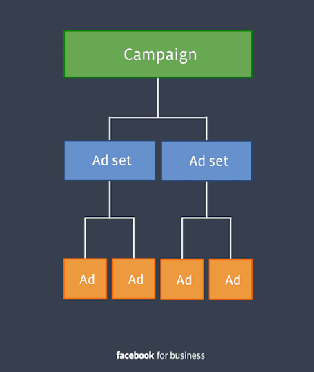 Campaign Structure ของ Facebook Ads