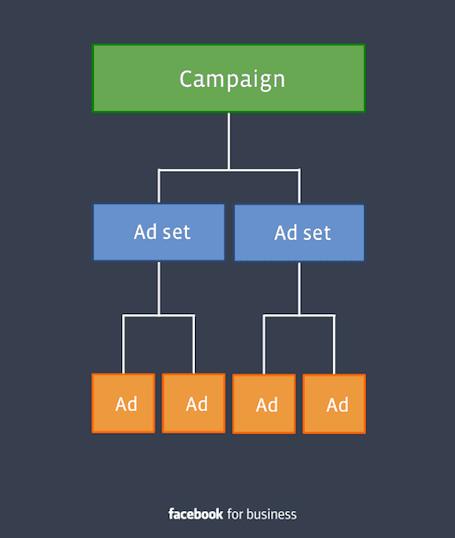Campaign Structure ของ Facebook Ads