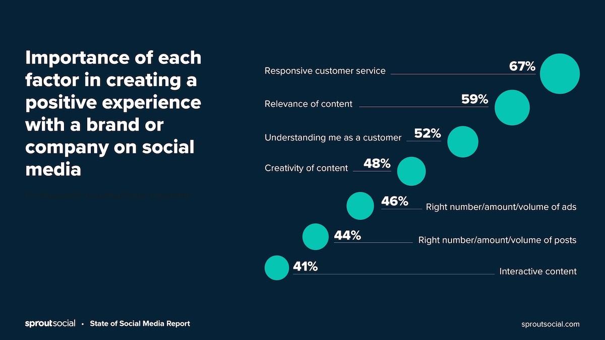 78% ของผู้บริโภคยินดีที่จะซื้อจากบริษัทหลังจากมีประสบการณ์ที่ดีกับพวกเขาบนโซเชียล
